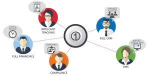 Components of an end-to-end Staffing Solution.