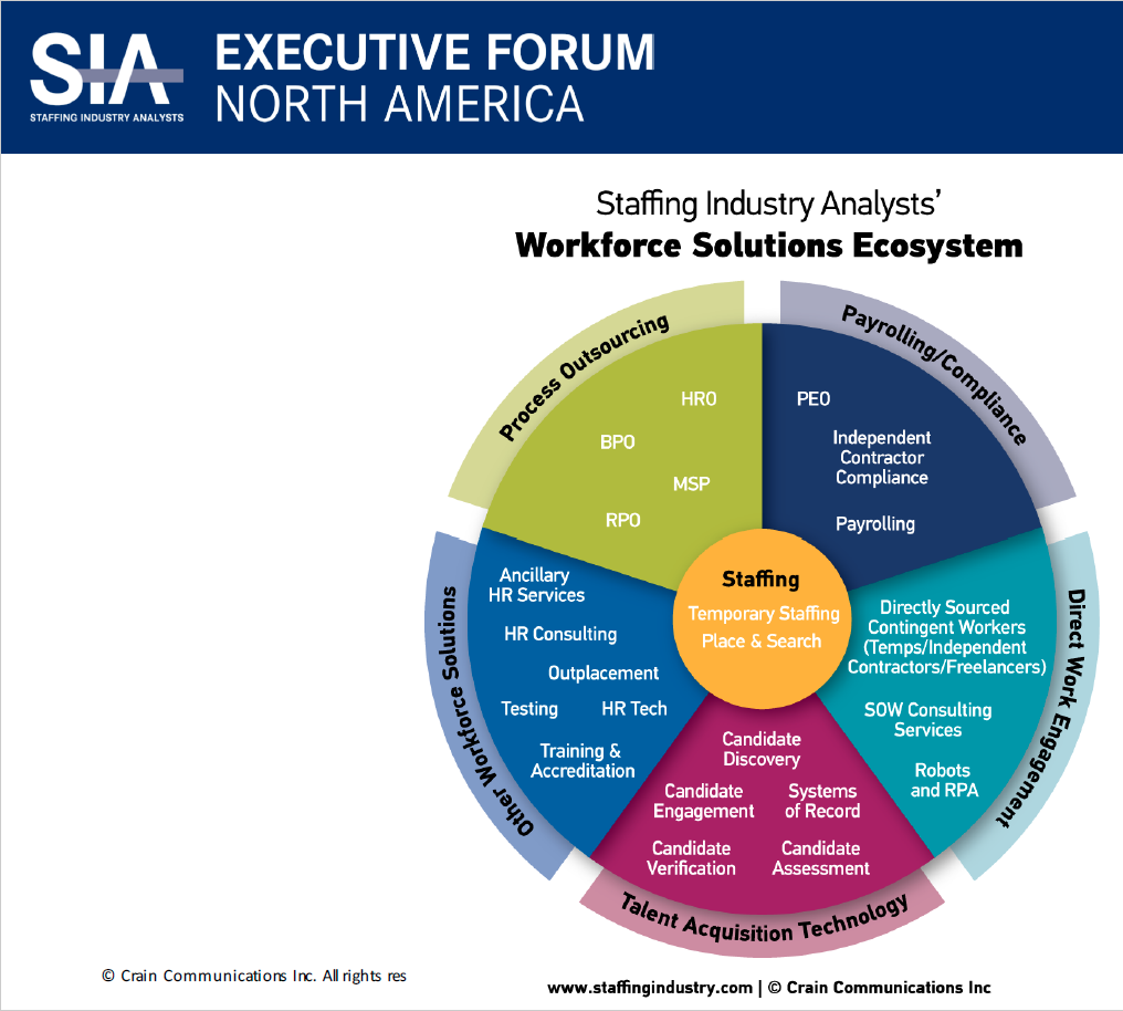 Staffing Industry Analysts' Workforce Solutions Ecosystem