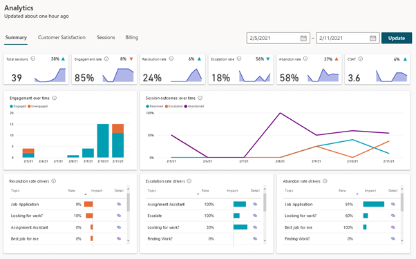 Analytics for Virtual Assistant